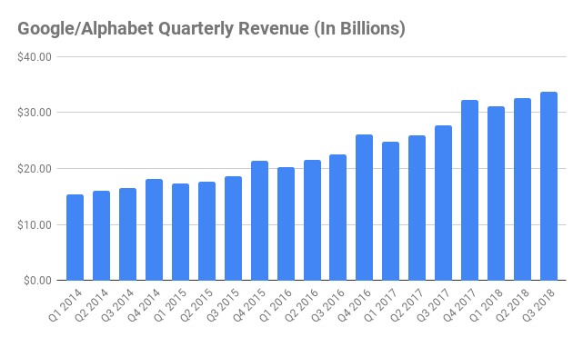 Alphabet google quarterly revenue
