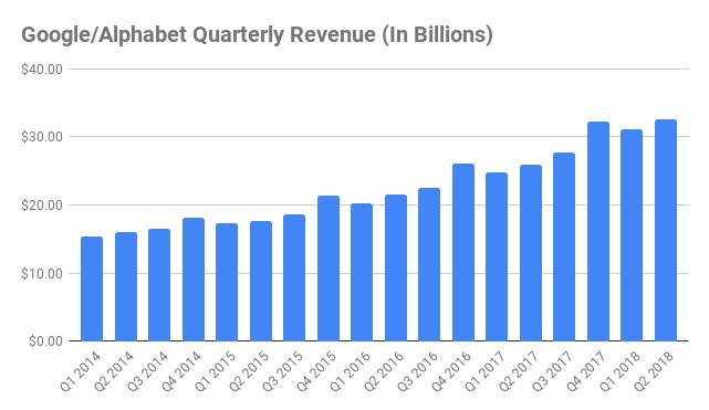 Alphabet google quarterly revenue