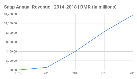Snap Annual Revenue Charts 2014-2018 (in millions)