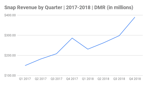 Snap Revenue by Quarter Chart 2017-2018 (in millions)
