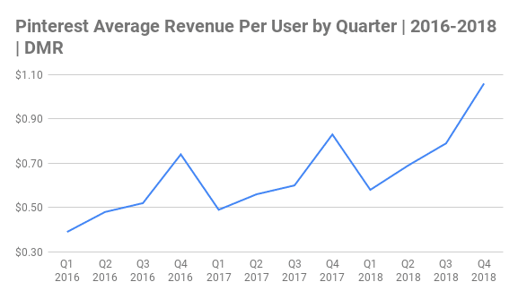 Pinterest Average Revenue Per User by Quarter Chart 2016-2018