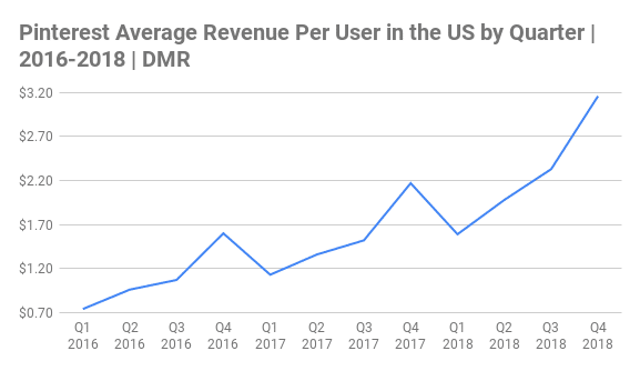 Pinterest Average Revenue Per User in the US by Quarter Chart 2016-2018