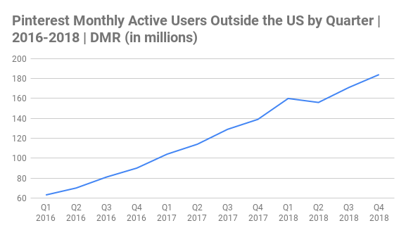Pinterest Monthly Active Users Outside the US by Quarter Chart 2016-2018 (in millions)