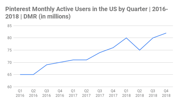 Pinterest Monthly Active Users in the US by Quarter Chart 2016-2018 (in millions)