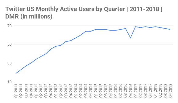 Twitter US Monthly Active Users by Quarter 2011-2018 (in millions)