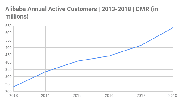 Alibaba Annual Active Customers Chart 2013-2018 (in millions)