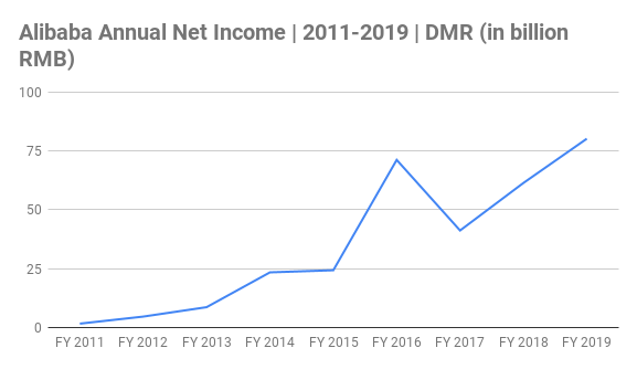 Alibaba Annual Net Income Chart 2011-2019 (in billion RMB)