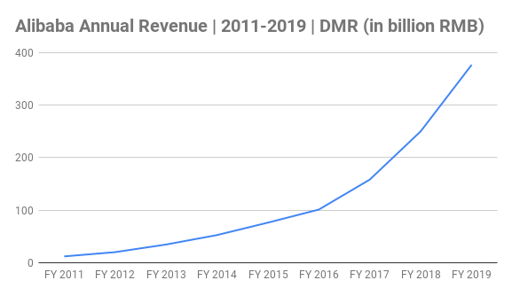 Alibaba Annual Revenue Chart 2011-2019 (in billion RMB)