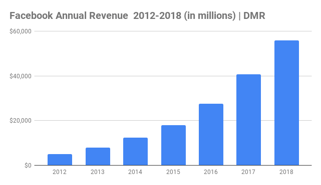 Facebook Revenue 2014-2018
