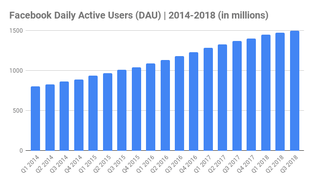 how many people use facebook 2019