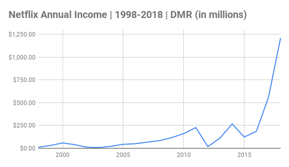 Netflix Annual Income Chart 1998-2018 (in millions)