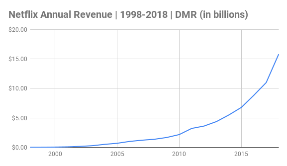 Netflix Annual Revenue Chart 1998-2018 (in billions)