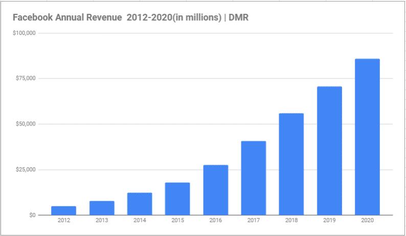 facebook annual revenue