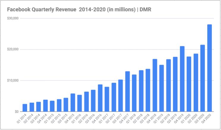 facebook quarterly revenue