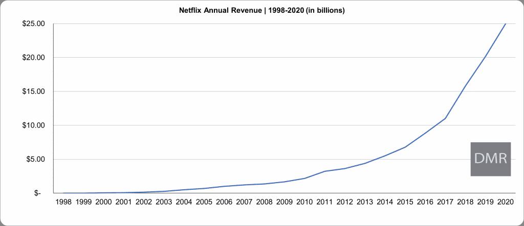 Netflix Annual Revenue Chart 1998-2020 (in billions)