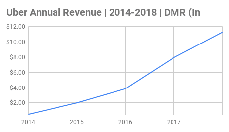Uber Annual Revenue Chart 2014-2018 (In Billions)