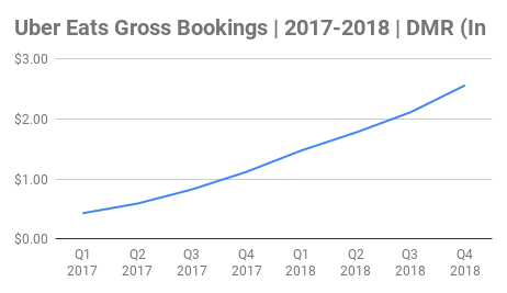 Uber Eats Gross Bookings Chart 2017-2018 (In Billions)