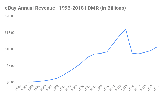 eBay Annual Revenue Chart 1996-2018 (in Billions)