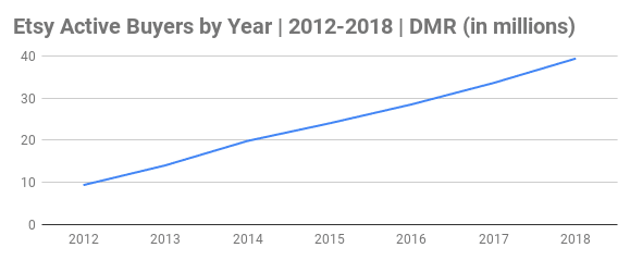 Etsy Active Buyers by Year Chart 2012-2018 (in millions)