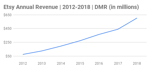 Etsy Annual Revenue Chart 2012-2018 (in millions)