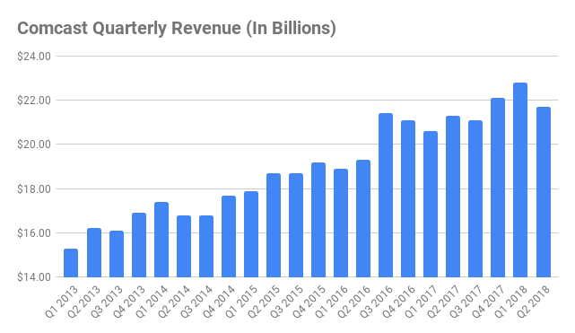 comcast quarterly revenue chart