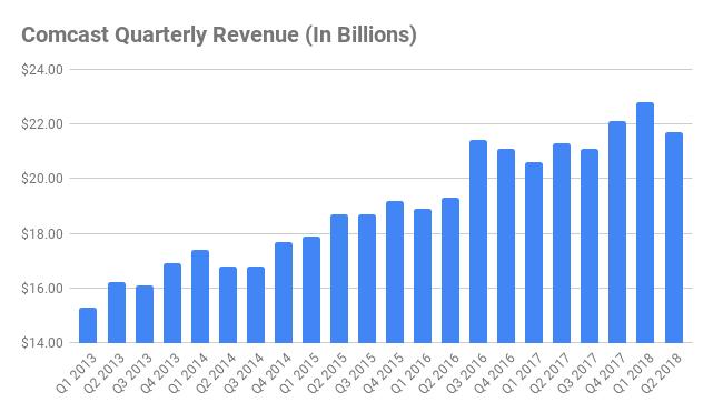 comcast quarterly revenue chart