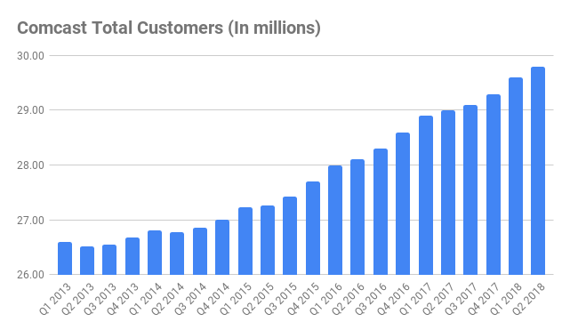 how many comcast subscribers