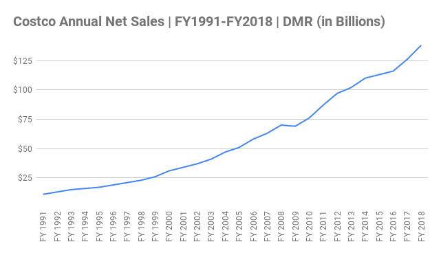 Costco Annual Net Sales Chart FY1991-FY2018 (in Billions)