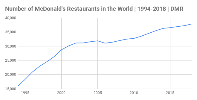 how many mcdonalds are in the world