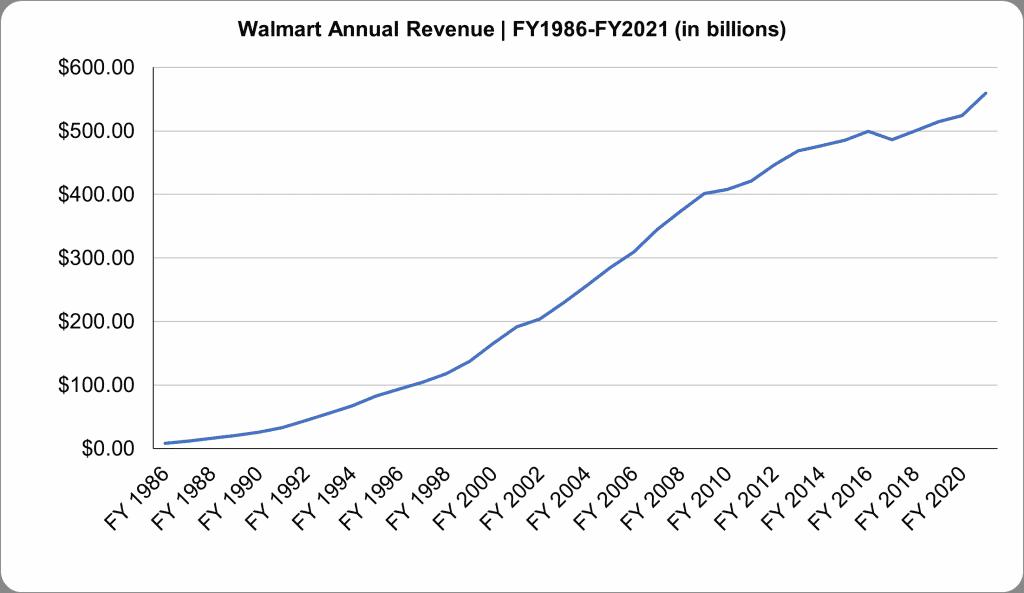 Walmart Annual Revenue Chart FY1986-FY2021 (in billions)