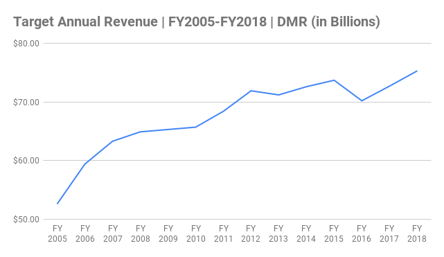 Target Annual Revenue Chart FY2005-FY2018 (in Billions)