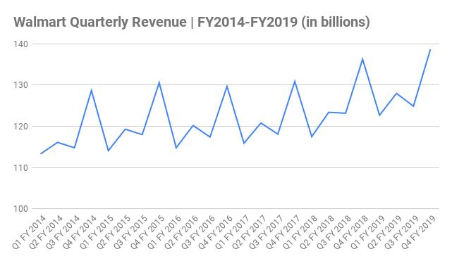 Walmart Quarterly Revenue Chart FY2014-FY2019 (in billions)