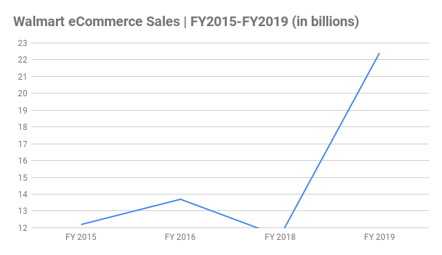 Walmart eCommerce Sales Chart FY2015-FY2019 (in billions)