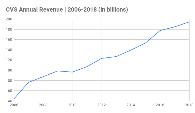 CVS Annual Revenue Chart 2006-2018 (in billions)