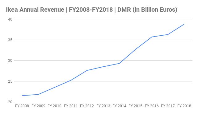 Ikea Annual Revenue Chart FY2008-FY2018 (in Billion Euros)