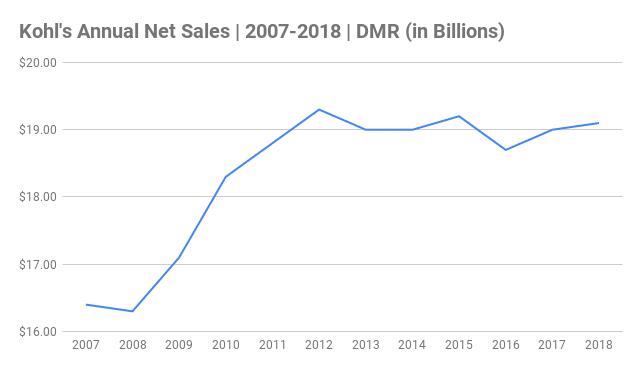 Kohl's Annual Net Sales Chart 2007-2018 (in Billions)