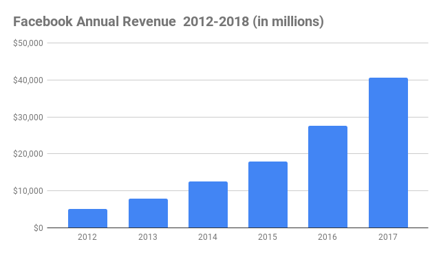Facebook Annual Revenue 2012-2018