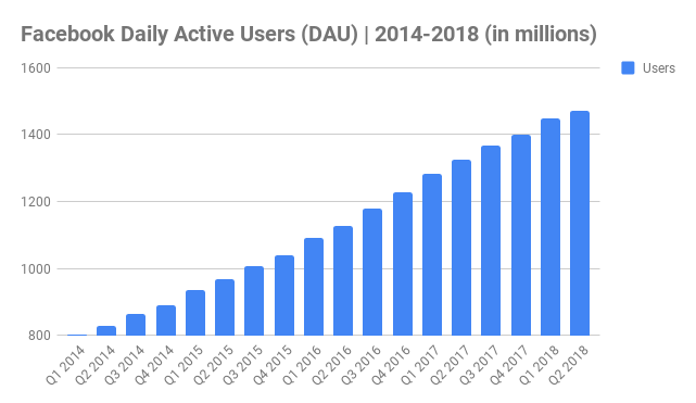 Facebook Daily Active Users (DAU) _ 2014-2018
