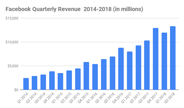 Facebook Quarterly Revenue 2014-2018