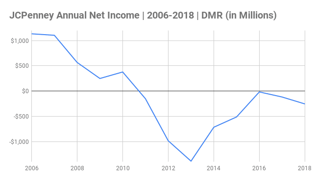 JCPenney Annual Net Income Chart 2006-2018 (in Millions)