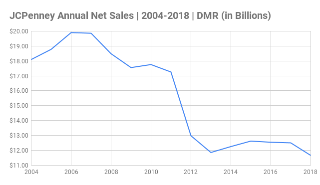 JCPenney Annual Net Sales Chart 2004-2018 (in Billions)