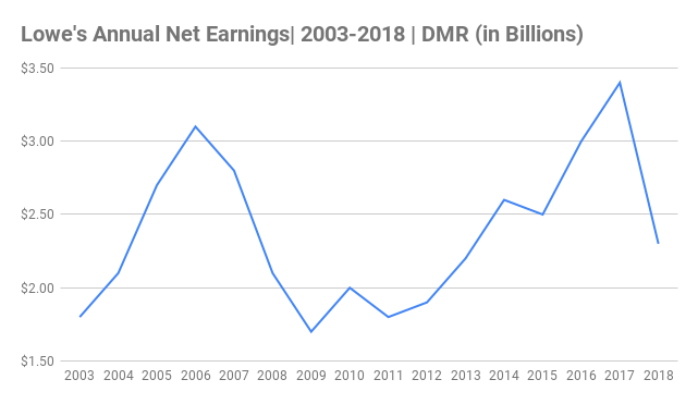 Lowe's Annual Net Earnings Chart 2003-2018 (in Billions)