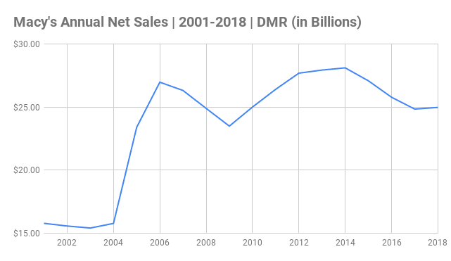 Macy's Annual Net Sales Chart 2001-2018 (in Billions)