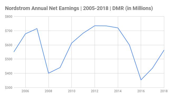 Nordstrom Annual Net Earnings Chart 2005-2018 (in Millions)