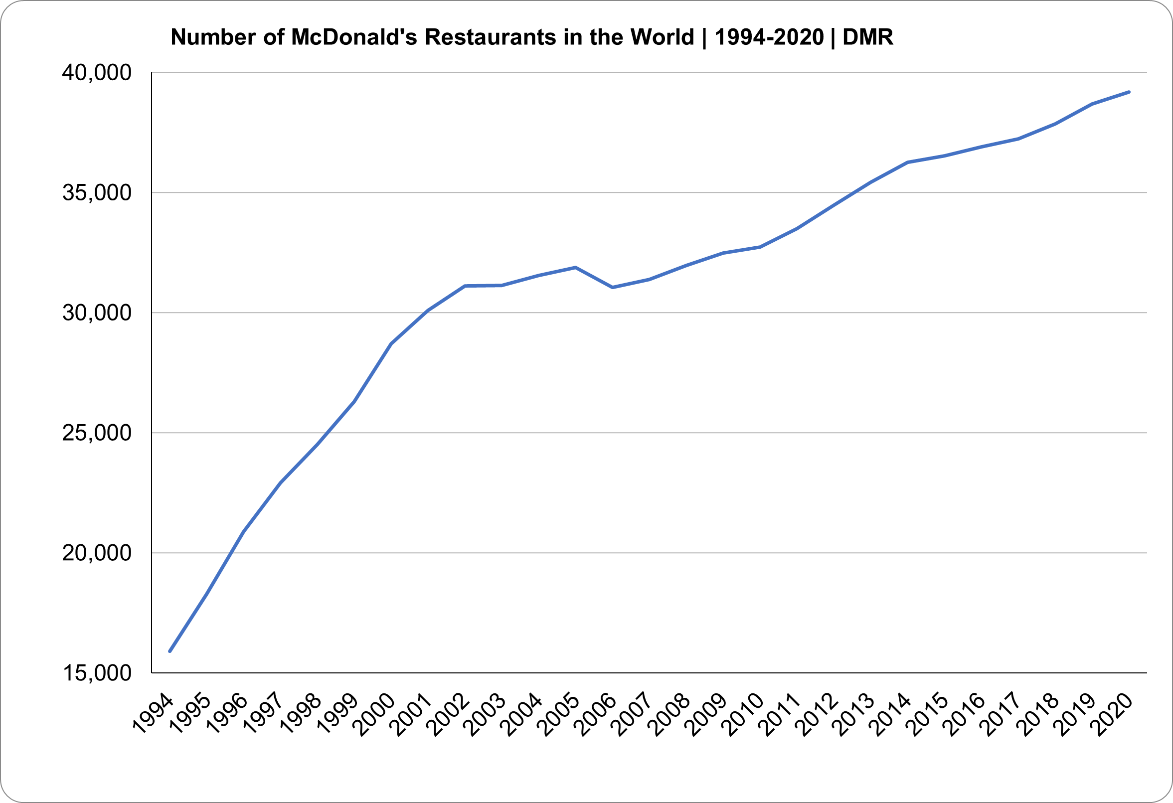 How many McDonalds are in the world?
